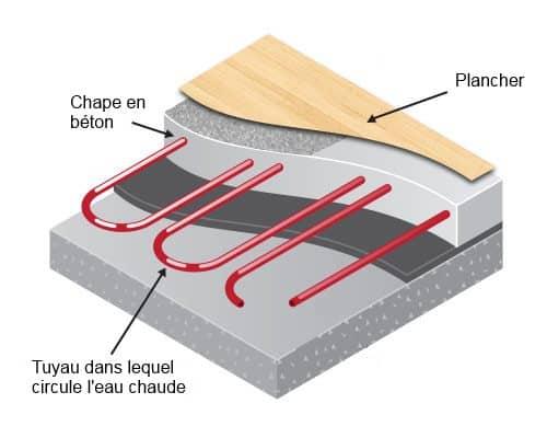 Plancher chauffant et pompe chaleur - Lino plancher chauffant ...