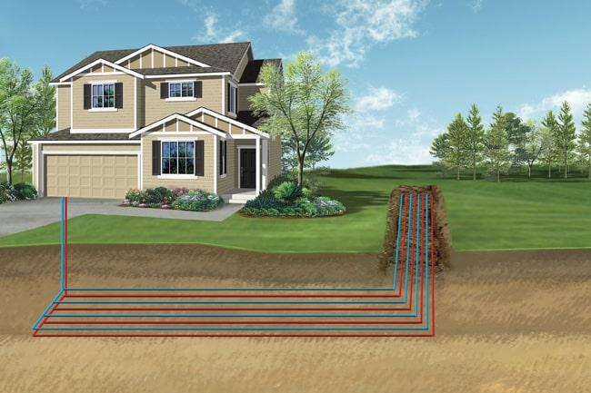 pac g othermique capteurs horizontaux dans le jardin. Black Bedroom Furniture Sets. Home Design Ideas