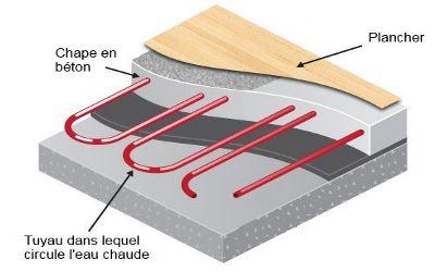 plancher chauffant tous les avantages du chauffage au sol. Black Bedroom Furniture Sets. Home Design Ideas